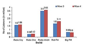 Growth of radio listenership is slowing down