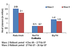 Radio listenership growth slowing down in metros …