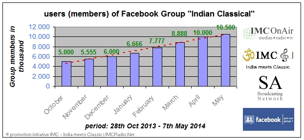 Statistics-28th-Oct-2013-7th-May-2014-FB-Group-Indian-Classical-1